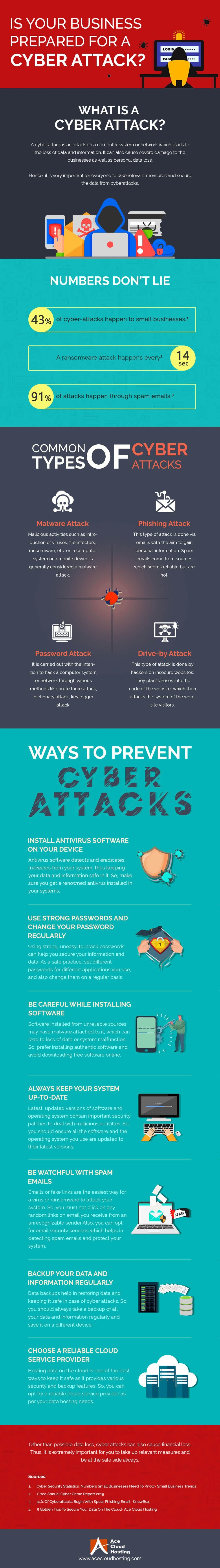 Is Your Business Prepared For A Cyber Attack? #infographic