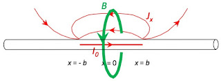 The current density and magnetic field surrounding a nerve axon; -b<x<b.