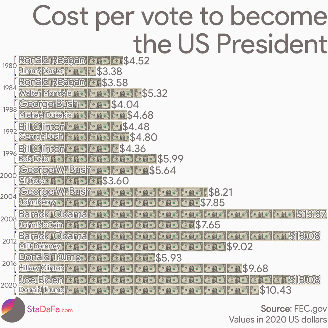 Cost per vote to become the next US president