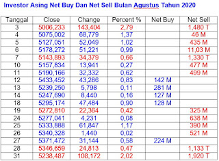 Net Buy dan Net Sell Agustus Tahun 2020