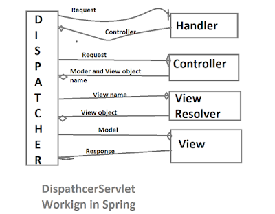 How DispatcherServlet process a request in Spring MVC Application?