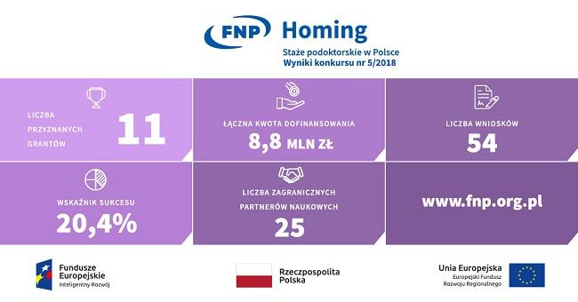 Grafika z wynikami konkursu Homing - materiały FNP