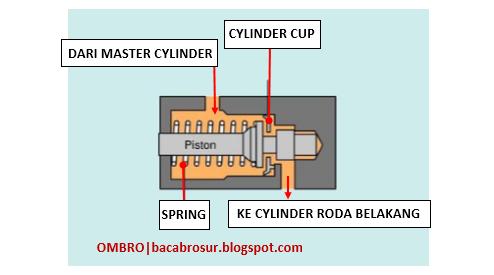 Cara kerja Proportioning valve (Katup pengimbang) pada ...