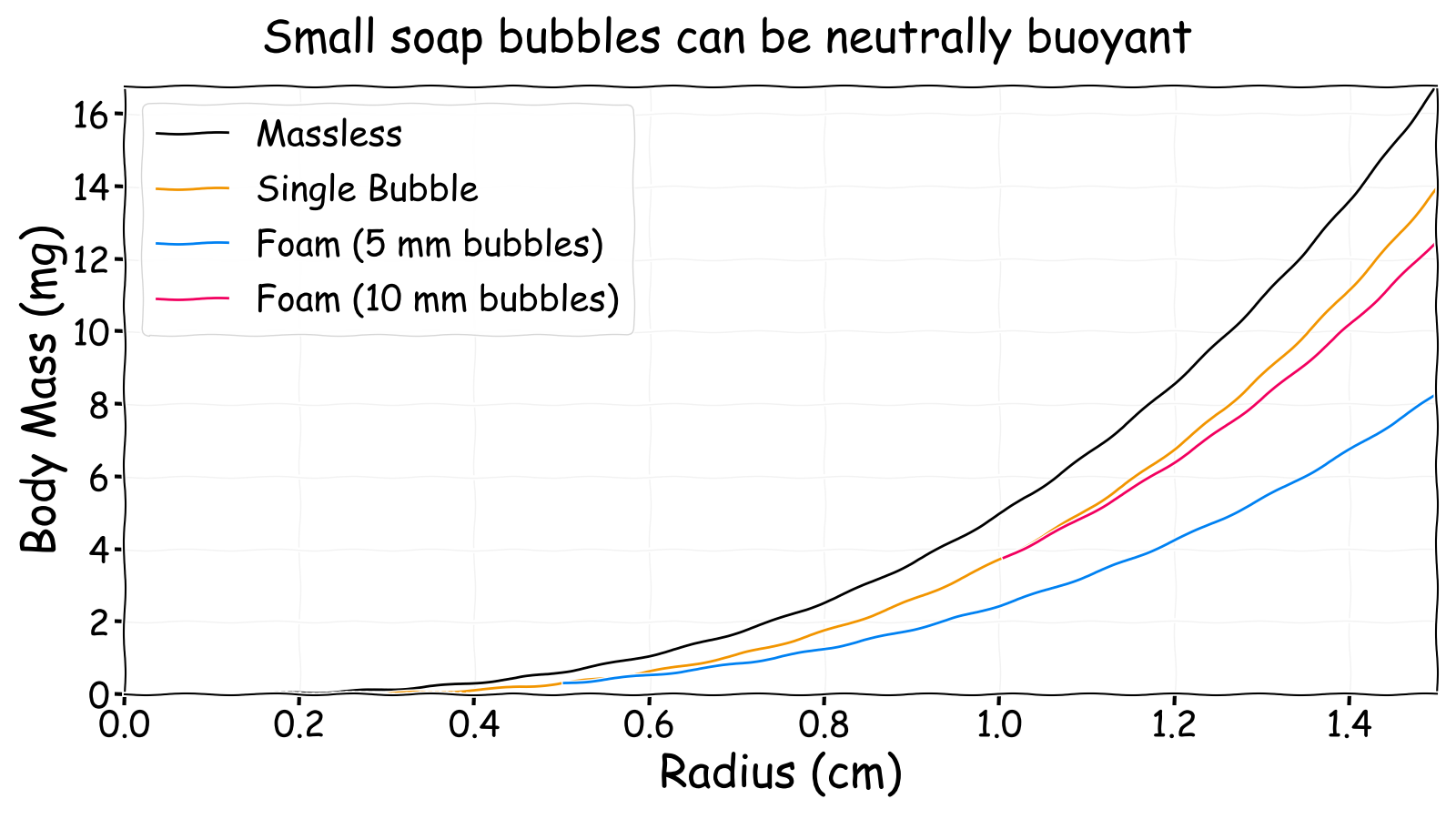 Neutrally buoyant body mass versus radius for different soap bubbles
