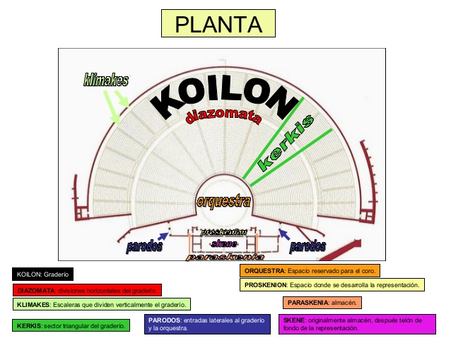 http://hstoriaiesastillero.blogspot.com/2009/11/planta-teatro-de-epidauro.html