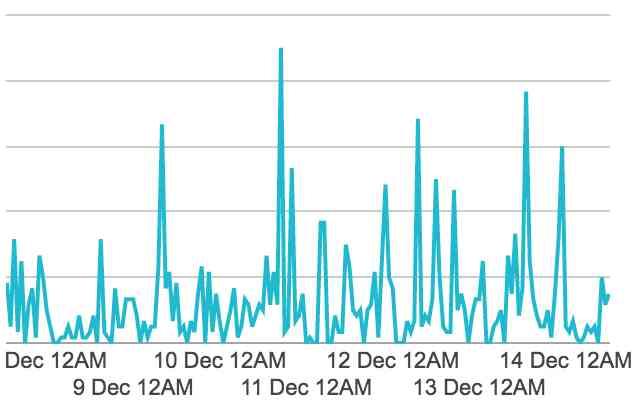 pinterest提升博客流量