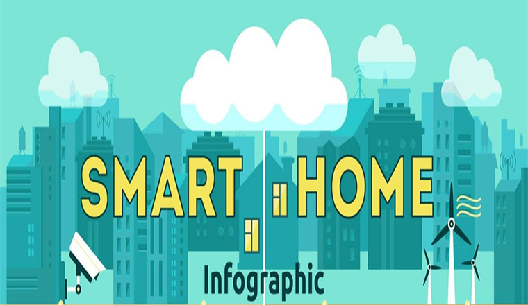 Home Security System and Internet of Things for Future Homes #infographic