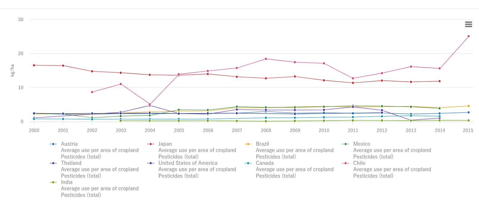 農薬使用量の国際比較2018年版 有機JAS認定農薬一覧表
