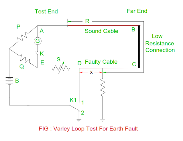 varley-loop-test-for-earth-fault-in-the-cable.png
