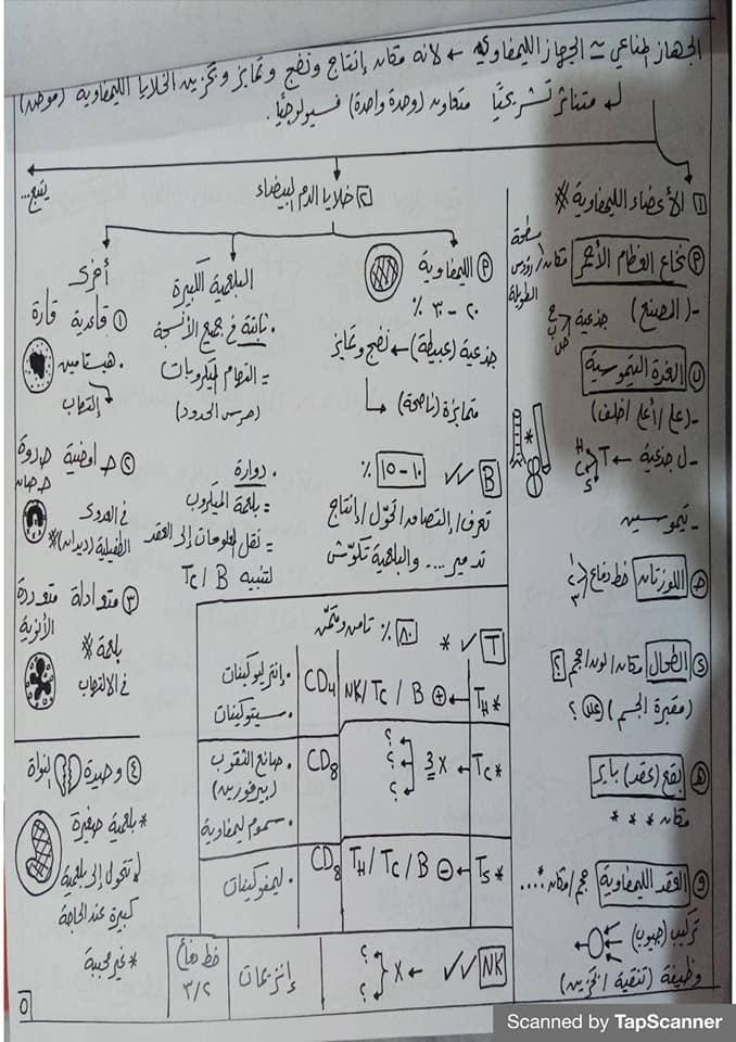 مراجعة المناعة أحياء للثالث الثانوي مستر محرم 5