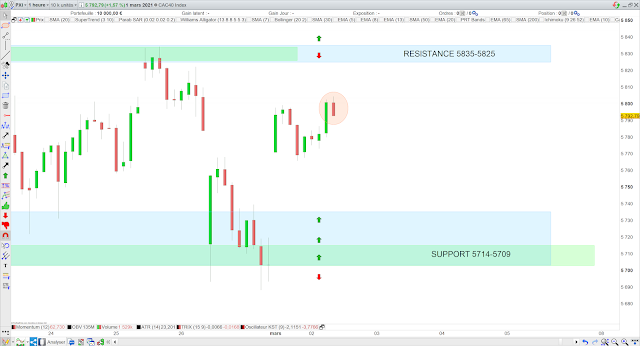 Trading cac40 02/03/20