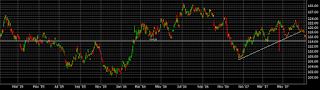 ETF GLD Chart