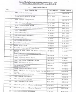 Latest DoPT Orders 2019 - Status of Cadre Review Proposals as on 31.10.2019