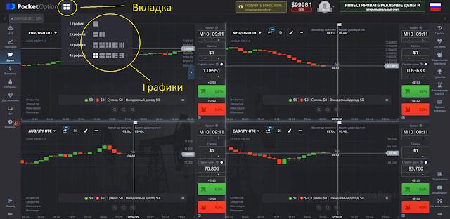 Отображение нескольких графиков на бинарных опционах