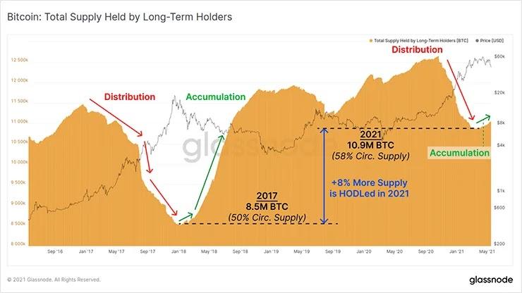 График долгосрочных поставок