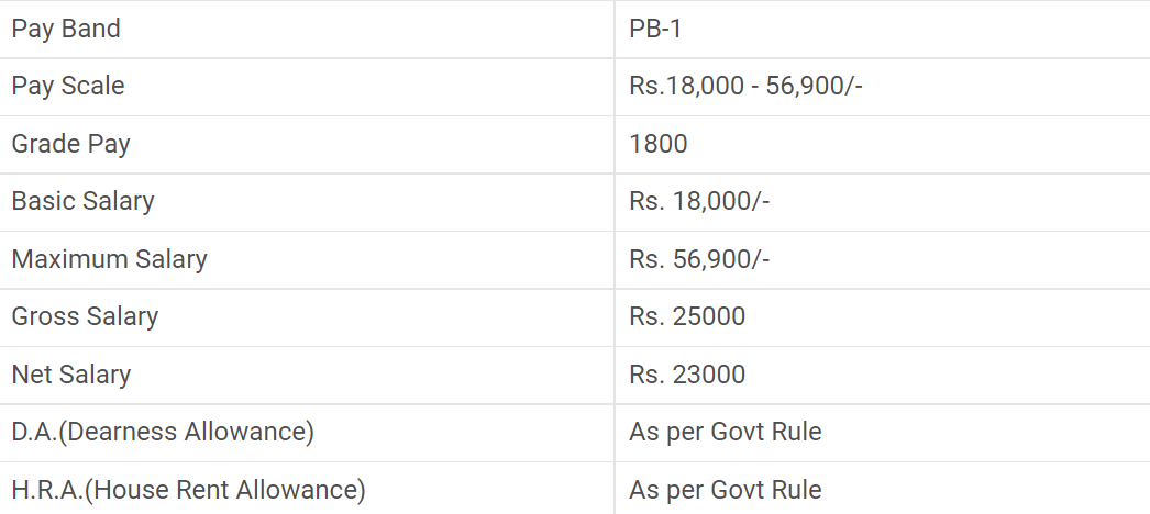 Indian Navy Tradesman salary