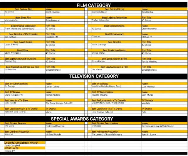 List of Kalasha awards winner 2020 photo