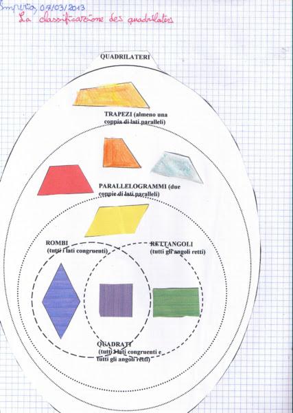 diagramma di venn 5 elementare