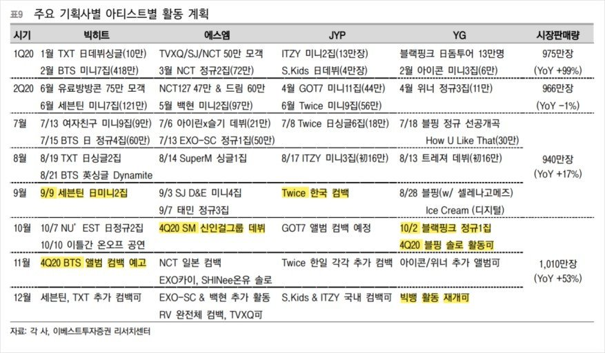 SM, Bighit, JYP and YG unveils future plans for the rest of 2020 Korean entertainment companies recently revealed their schedules