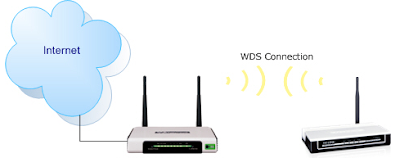Cara Sederhana Konfigurasi AP TL-MR3420 / MR3220 sebagai WDS / Bridge / Repeater