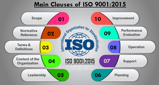 Clause Wise Requirements of ISO 9001-2015 Certification