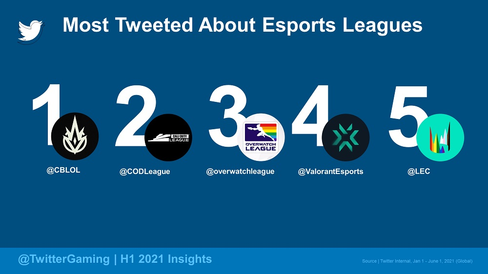 Most Tweeted About - Esports Leagues