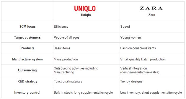 Las diferencias entre Uniqlo y Zara