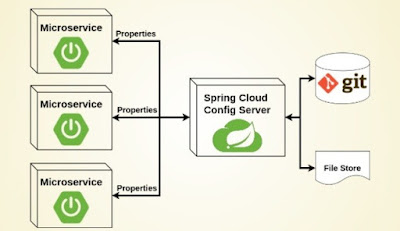 Top 15 Spring Cloud questions for interview Questions with Answers