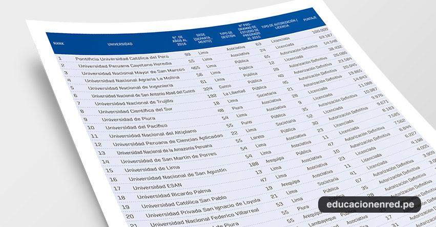 Ranking mejores universidades del Perú, según la SUNEDU - TOP 2018 - www.sunedu.gob.pe