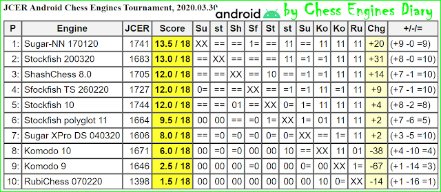 JCER chess engines for Android - Page 2 30.03.2020.AndroidChessEngines%2BTourn