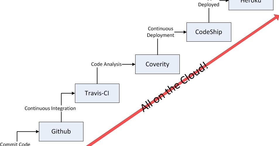 travis ci code coverage