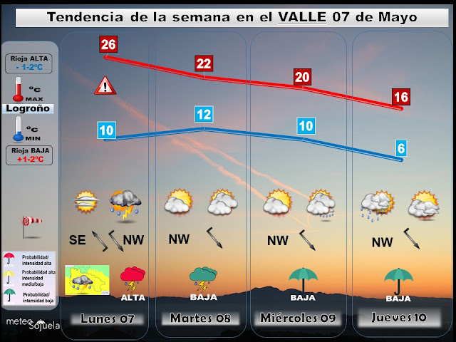 Tendencia del tiempo en La Rioja.Meteosojuela