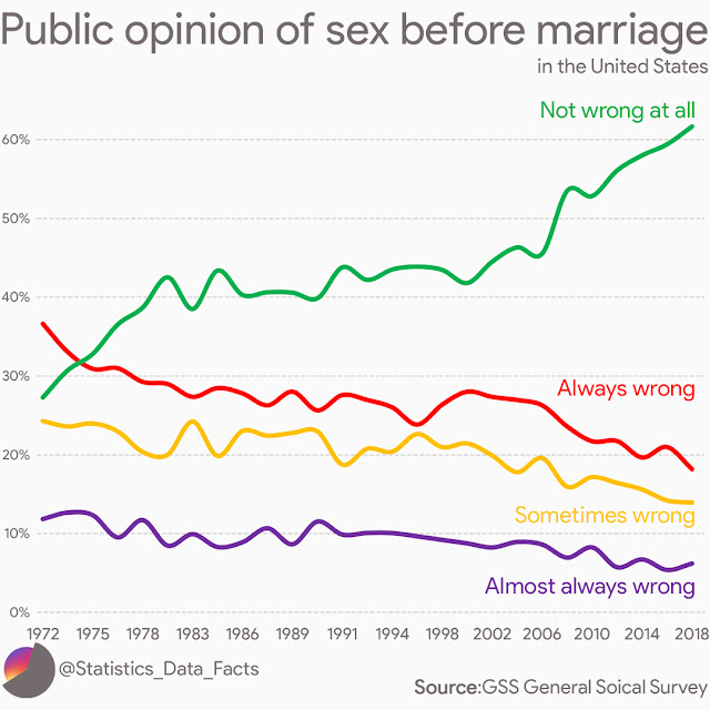 Public opinion of sex before marriage