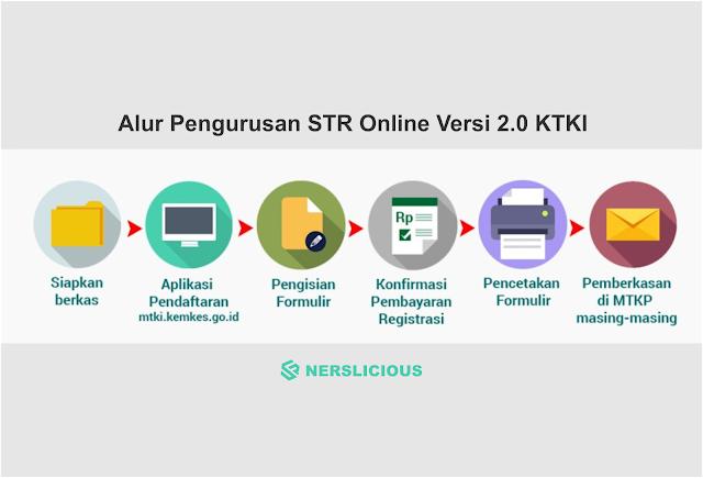 Alur Pengurusan STR Online Versi 2.0 KTKI