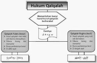 Huruf Qalqalah Sugro dan Qalqalah Kubro Beserta Contohnya