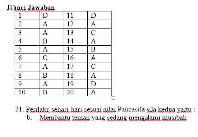 Kunci Jawaban Ulangan Harian Kelas 6 Tema 1 K13 SD, https://librarypendidikan.blogspot.com/