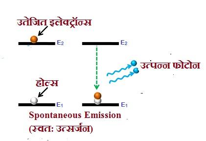 Laser diode in hindi