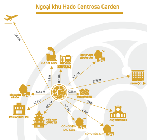 Các tiện ích ngoại khu kết nối nhanh đế Hado Centrosa Garden.