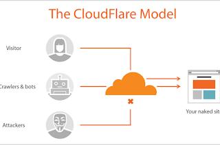 Kenapa Indihome Tidak Bisa Buka Cloudflare, Cara Mengatasinya