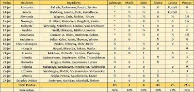 Resultados de los ajedrecistas españoles en la III Olimpiada de Ajedrez de Hamburgo 1930