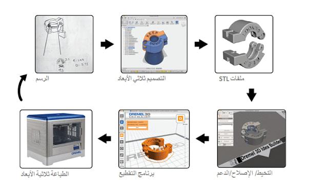 دليل شامل عن الطباعة ثلاثية الأبعاد
