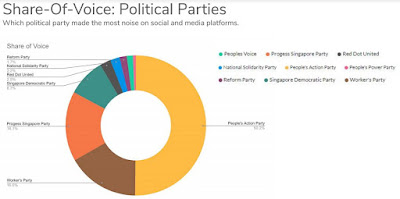 Source: Meltwater. Share of voice for Singapore political parties contesting in the General Elections, 2020.