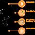 BitConnect 대출에 대한 투자