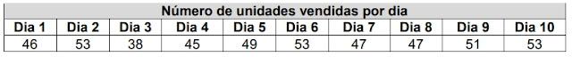 Número de unidades vendidas por dia