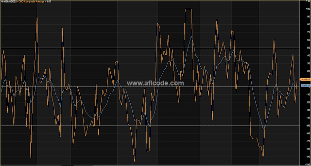 Composite Overbought Oversold System