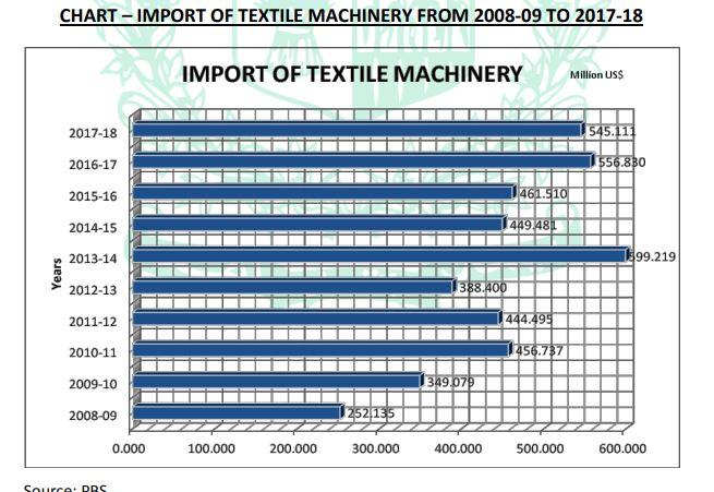 Pakistan Import Textile Machinery