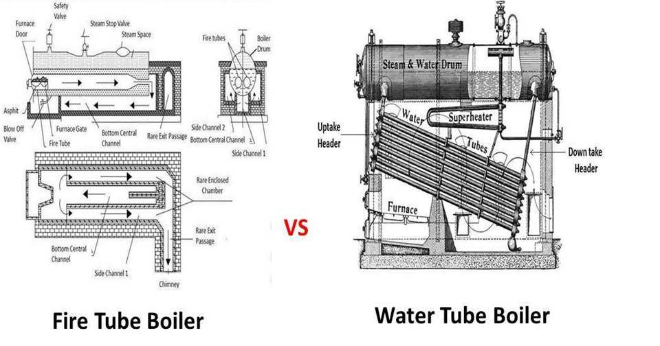 Difference between Fire Tube Boiler and Water Tube Boiler ~ mech4study