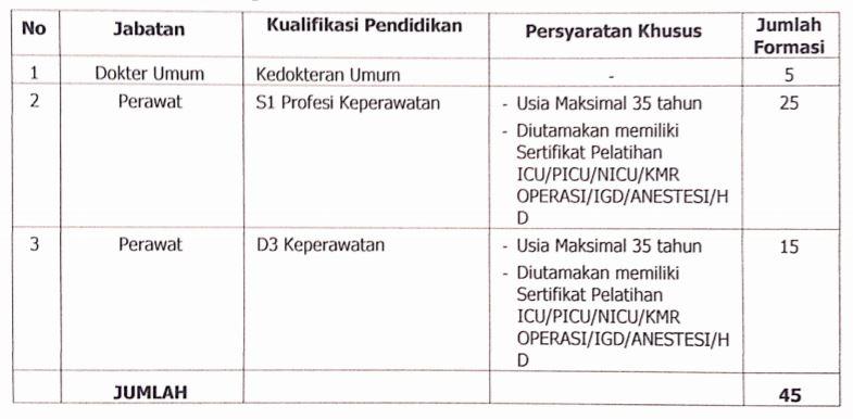 Rekrutmen RSUD Dr Saiful Anwar Malang