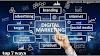 7 Digital Marketing Strategies: Ultimate Guide | User Satisfied