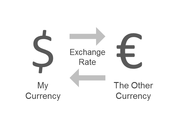 What Is Exchange Currency Rates